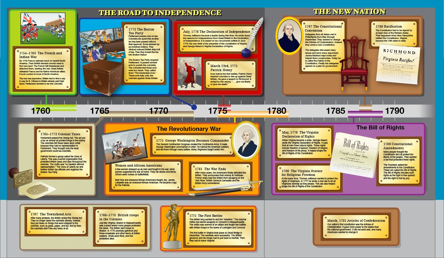Pin By Library Patch On Social Studies Teaching Resources Homeschool Social Studies 8th Grade History Teaching History