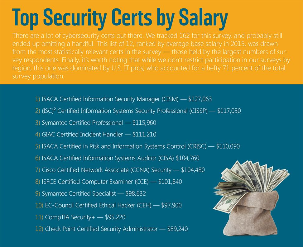 Top Security Certs by Salary | IT, business & Career | Pinterest