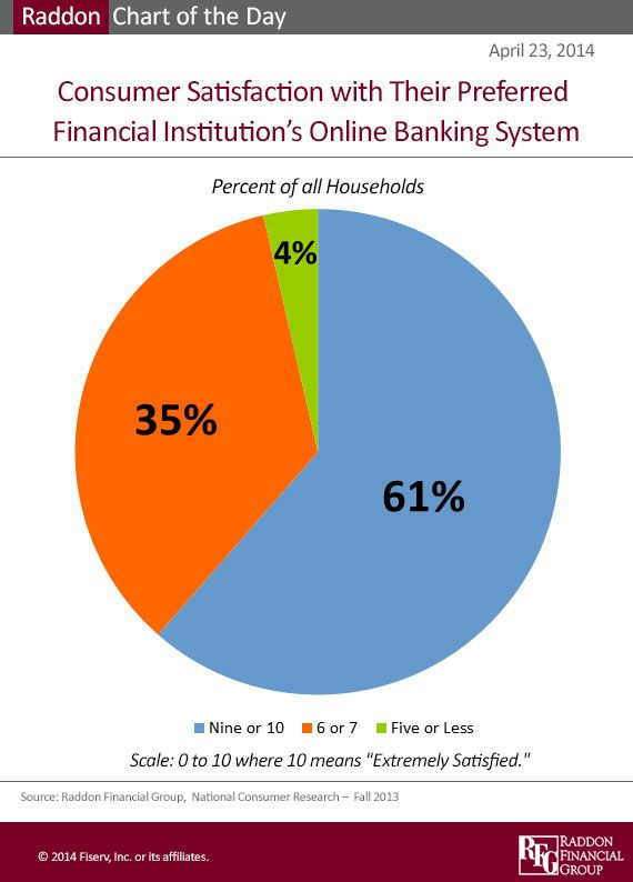Pin By Innovomarketing Owner Lori P On Banking Behavior Demographics Financial Institutions Online Banking Banking