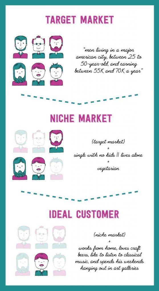 There is a difference between target market, niche and ideal customer. If you want to run a successful handmade business, click to learn how to create your ideal customer profile. #branding #craftbusiness