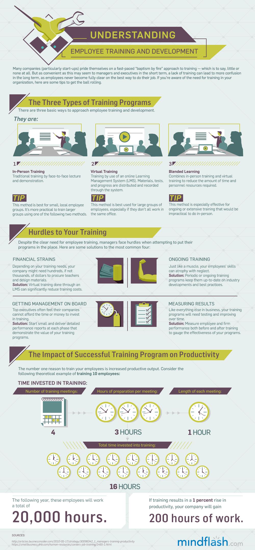 Organization Training Calendar : Understanding employee training and development … live