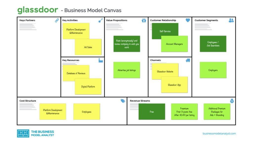 Glassdoor Business Model In 2021 Business Model Canvas Business Employer Branding