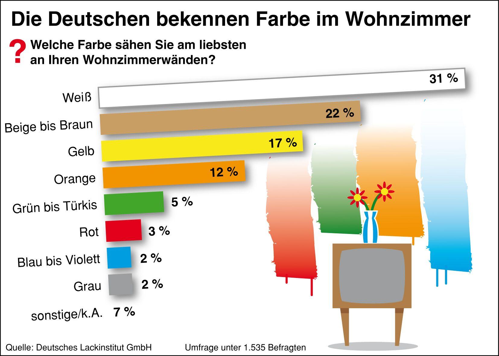 Die Deutschen Bekennen Farbe Im Wohnzimmer Quelle Deutsches Lackinstitut GmbH