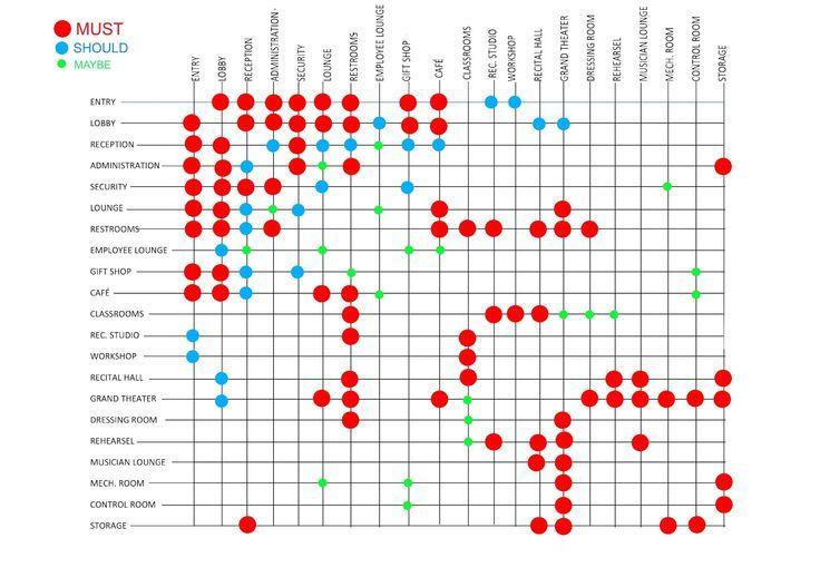 Program Matrix Architecture Pinterest Spaces And