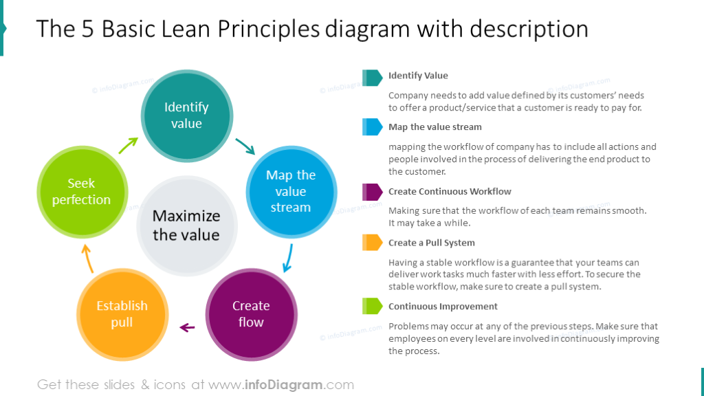 Essential Lean Management Presentation Diagrams Ppt Template With Principles Procedures And Kaizen 5s 5 Whys Tools Icons In 2020 5 Whys Principles Management