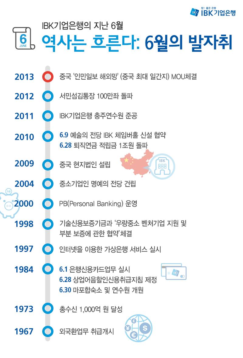 <역사는 흐른다 6월> 고객님들을 시원하게 해 드렸던 역사 속 기업은행 6월 소식을 만나볼까요? http://blog.ibk.co.kr/1222