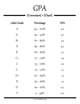 Convert letter grades to percentages and credit values with this