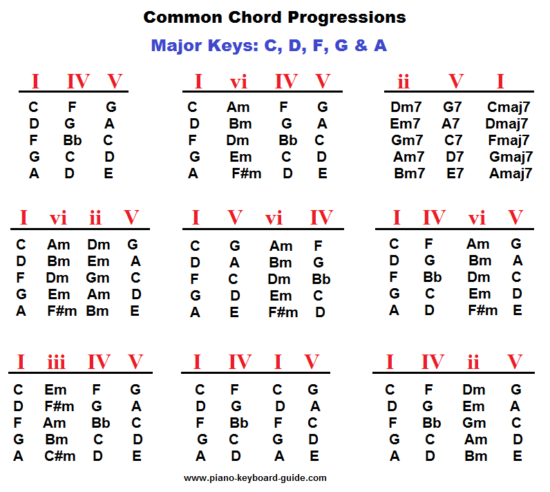 Piano chord progressions, major keys | Piano Chords in 2018 ...