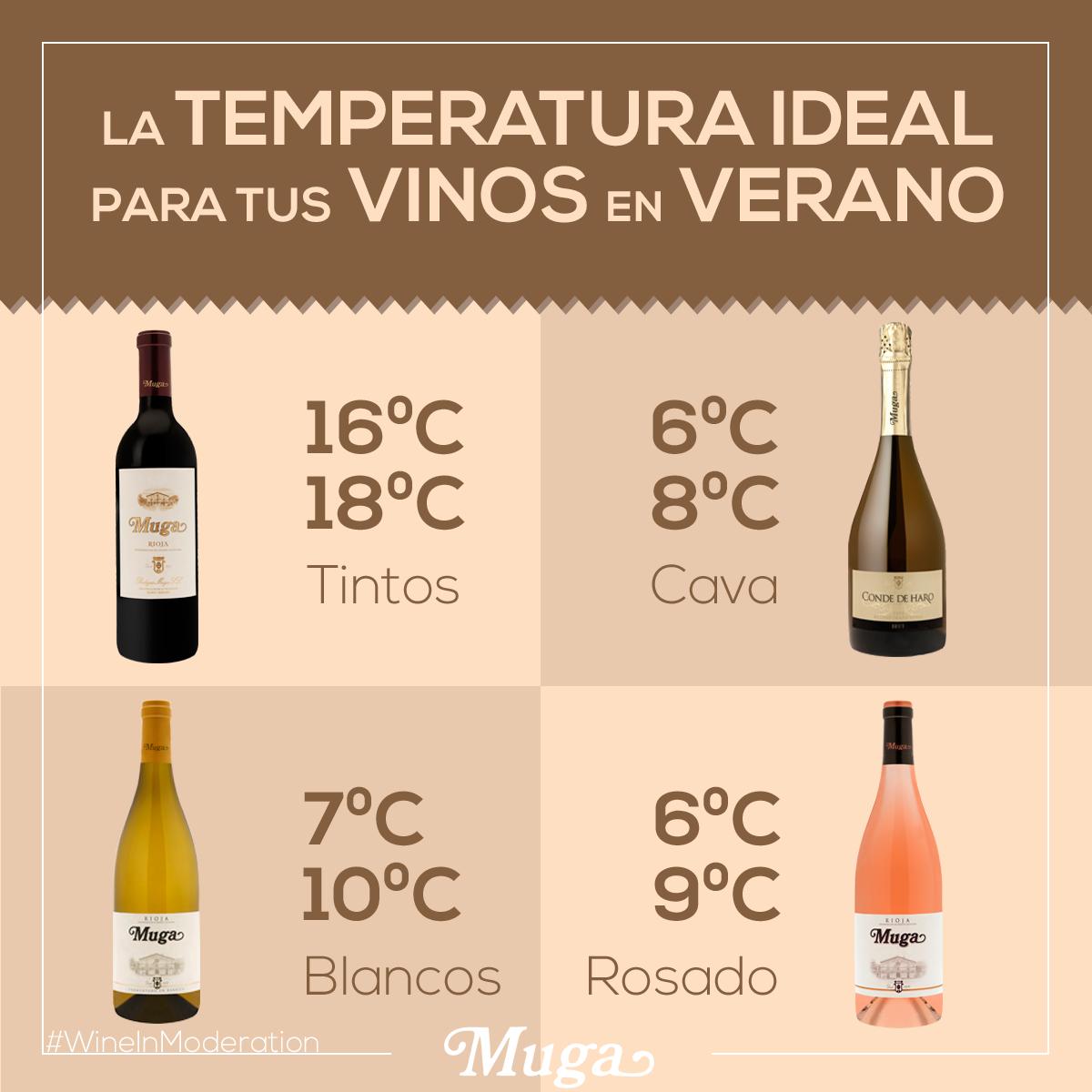 Olvídate De La Famosa Temperatura Ambiente Y Disfruta De Cada Vino A Su Temperatura Correcta Toma Nota Forget The Fam Vinos Bodegas Muga Vino Tinto