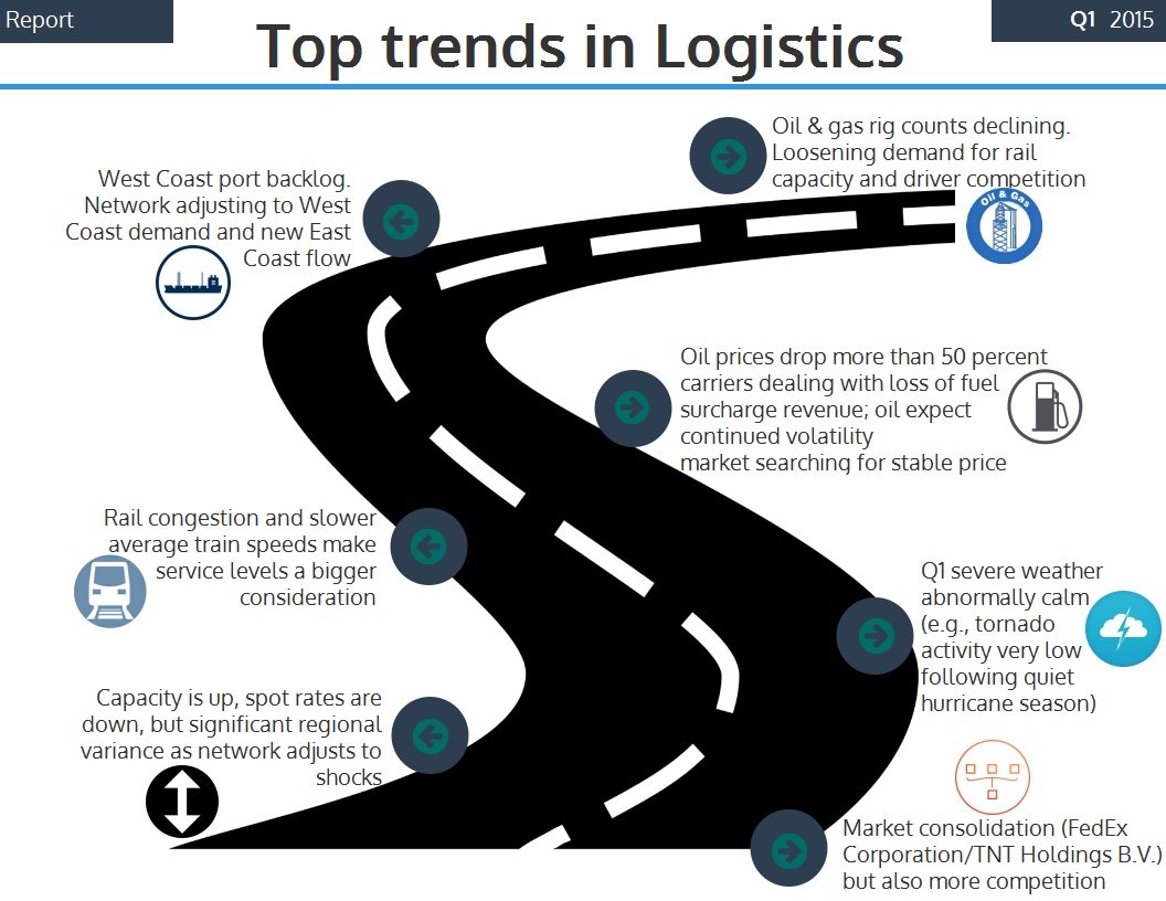 Top trends in Logistics 2015 | Global Transportation and