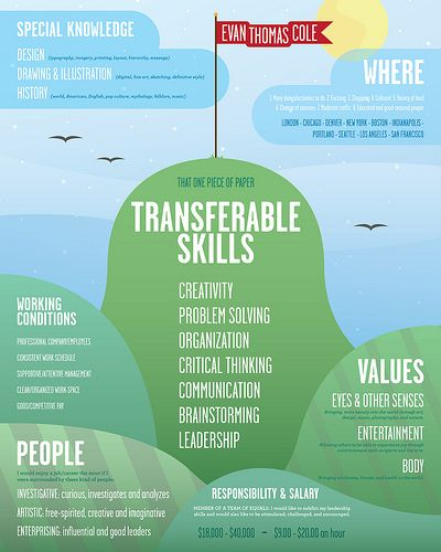 Job Hunting Criteria Poster   Parachutes, Career search and Productivity