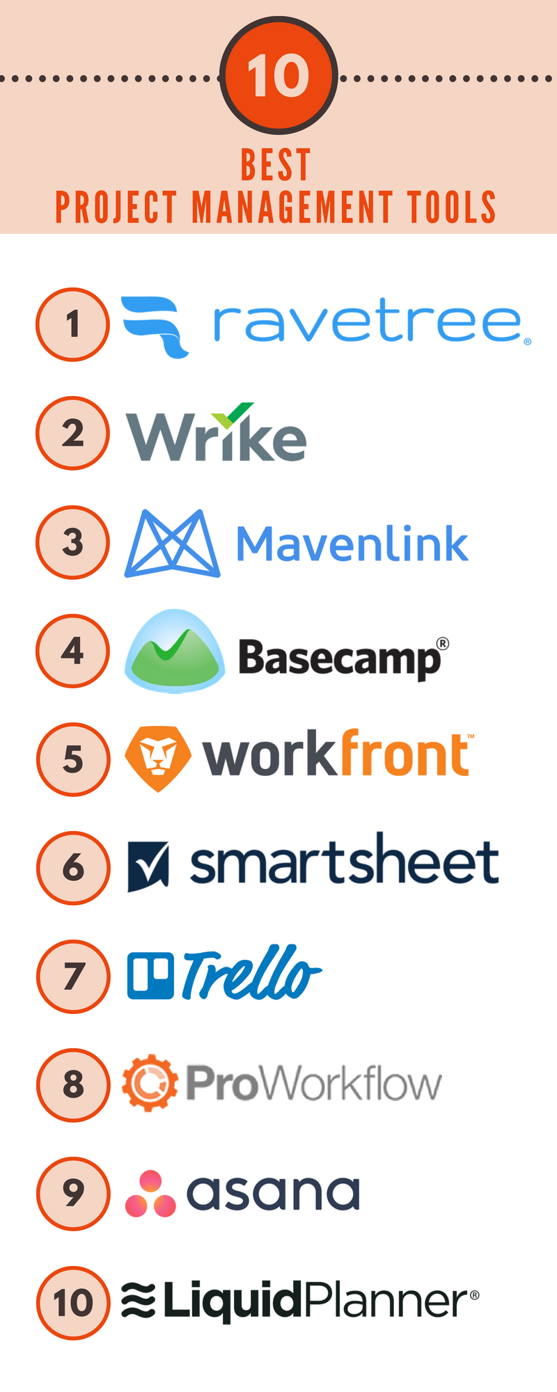 Top 10 Best Project Management Tools Project Management Tools Project Management Fun Projects
