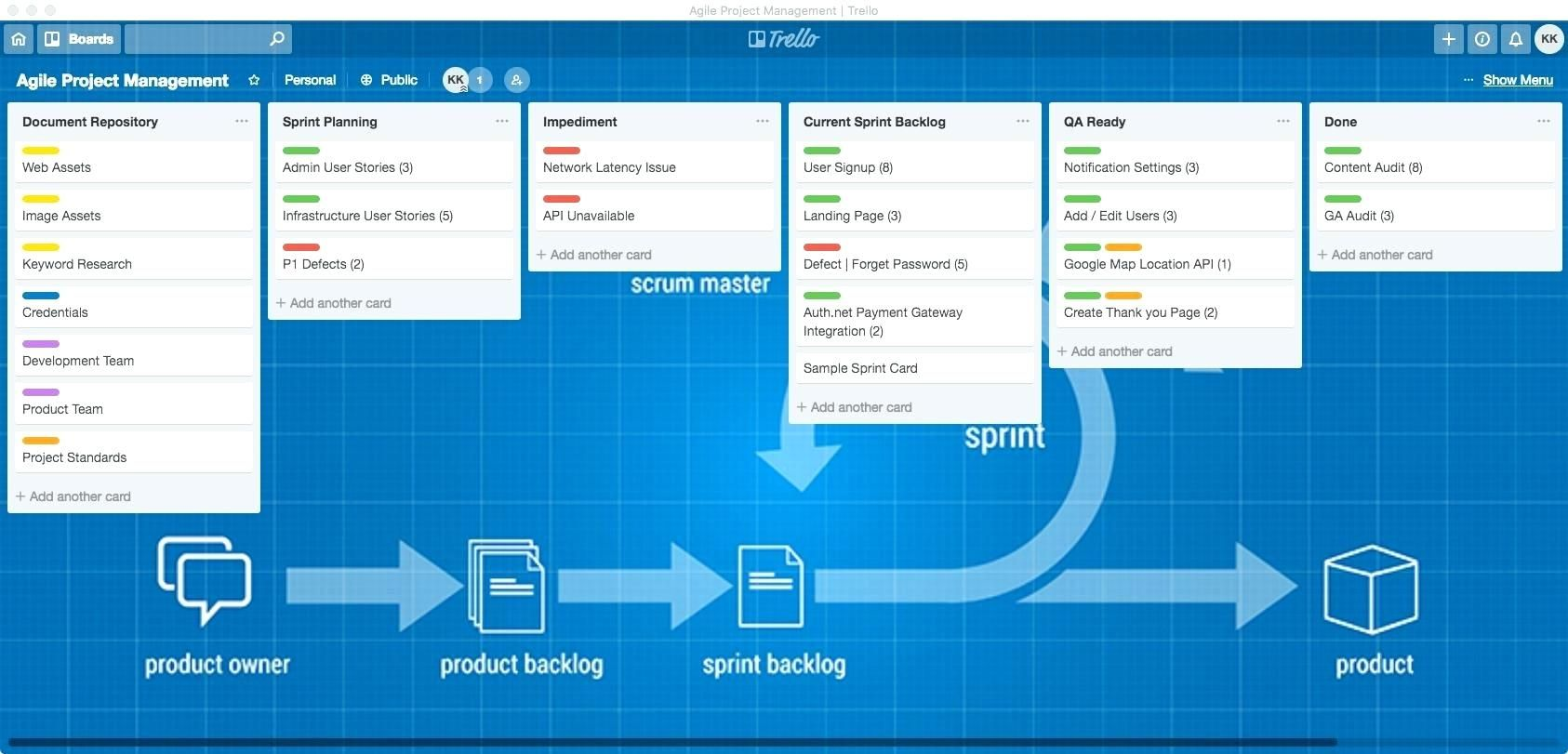 Trello Project Management Templates Project Stages Project