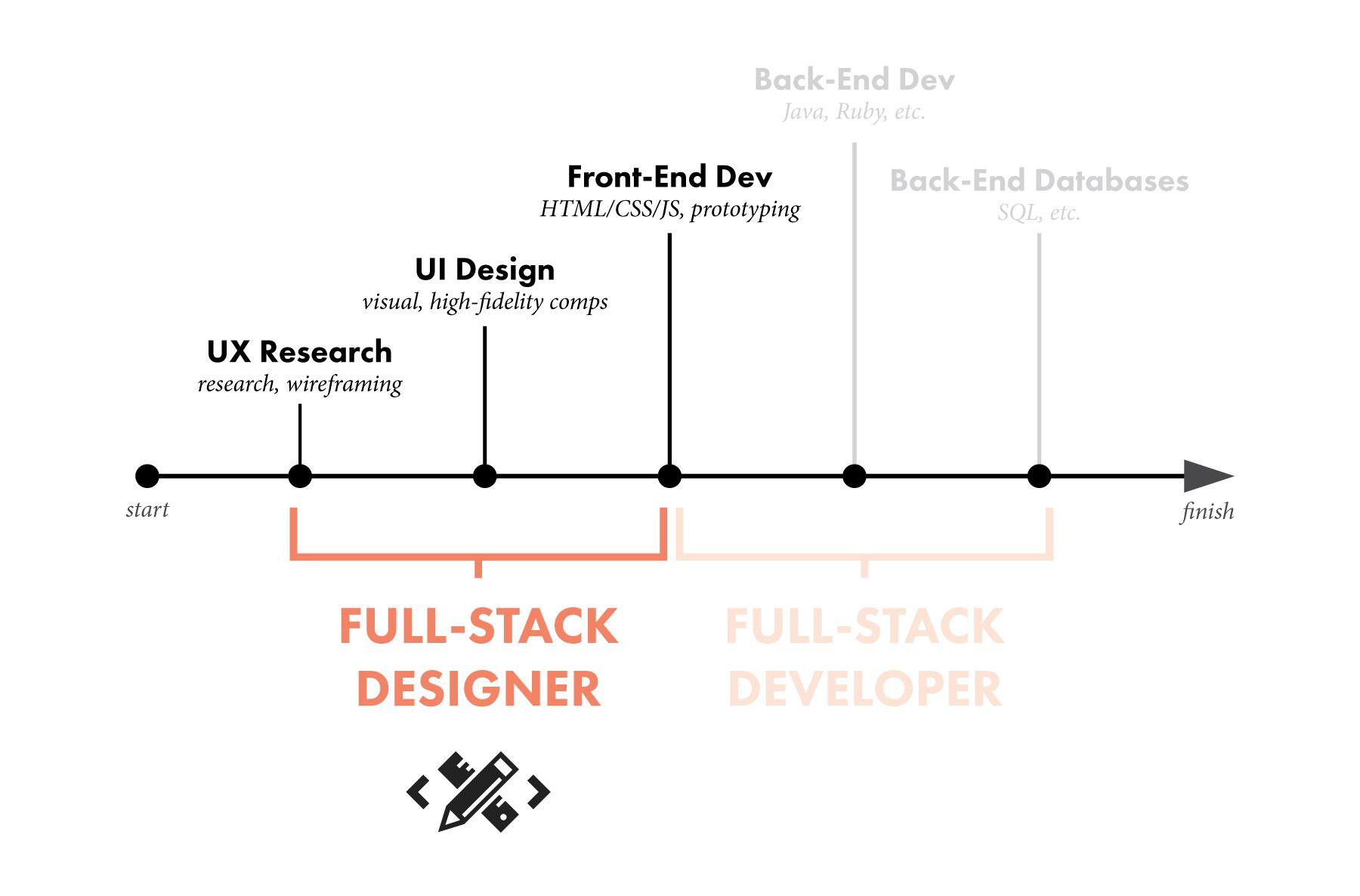 What Is Full Stack Design Design Bootcamp Full Stack Web Developer Portfolio