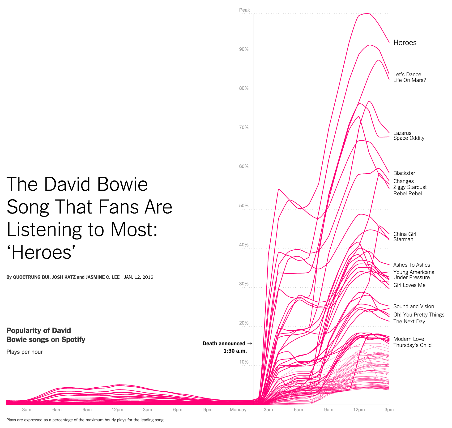 The David Bowie Song That Fans Are Listening to Most