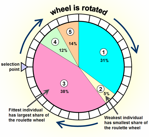 roulette wheel diagram check out http roulette calculator com rh pinterest com roulette wheel layout roulette wheel layout strategy
