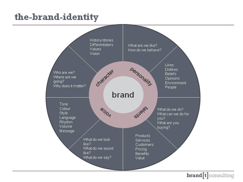 Identity Wheel Business Branding Design Business Model Canvas Brand Strategy