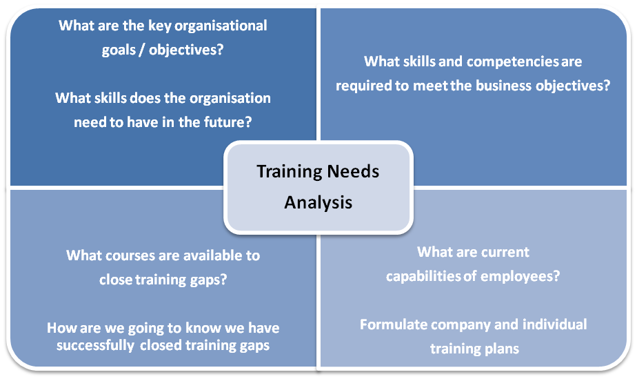managing a training and development function This course focuses on the operational management of the training and development (t&d) function t&d is an important strategic function in an organisation, which can make a significant contribution to effectiveness at organisational, group and individual level.