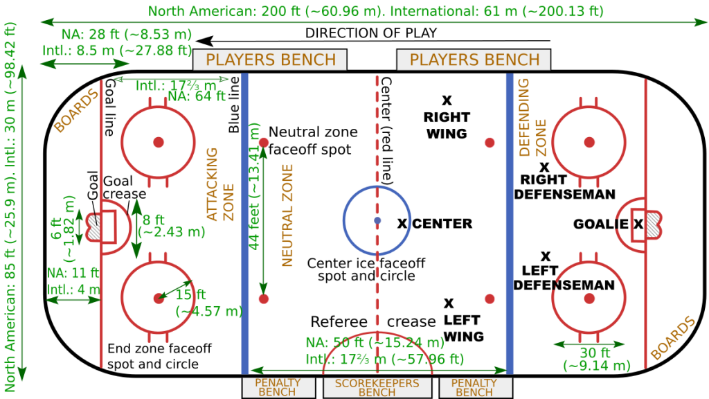 Beginner S Guide To Ice Hockey Rules Startplayinghockey Com Hockey Rules Ice Hockey Rink Ice Hockey