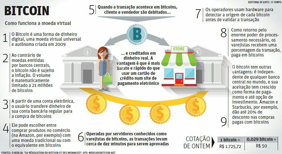 Transazioni Bitcoin Come funzionano e cosa dovresti tenere a mente?