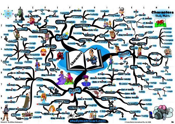 To Kill A Mockingbird Character Analysis Mr Boll Mind Map Character Analysis Character Map