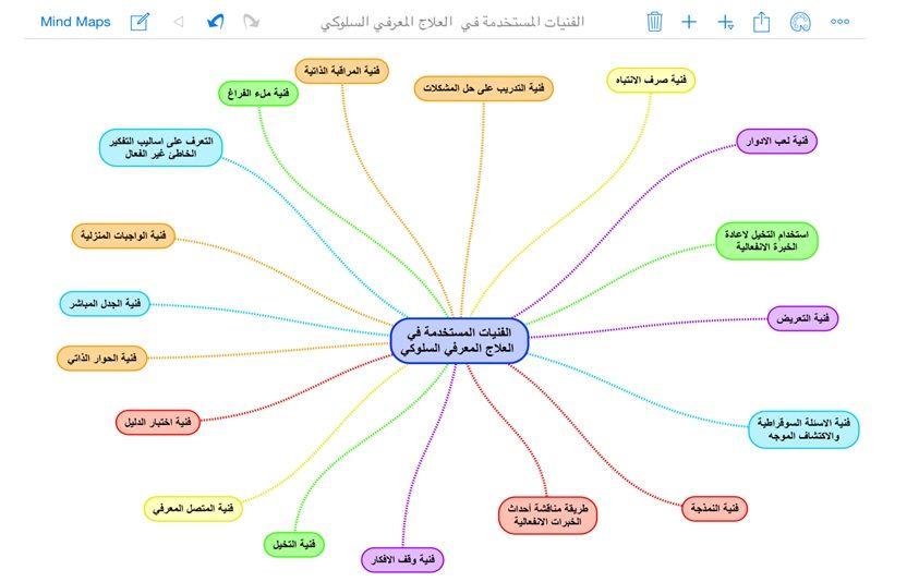 فنيات وتقنيات العلاج النفسي أنفوقرافيا Mysite Mind Map Map Map Screenshot