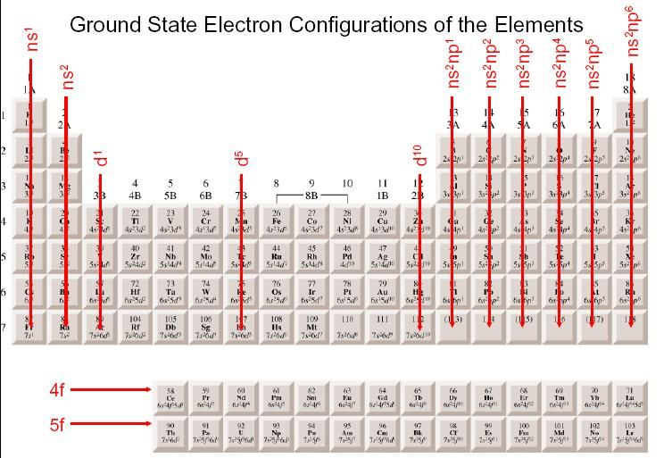 Wonderful periodic table electron configuration concept ideas best wonderful periodic table electron configuration concept ideas best urtaz Gallery