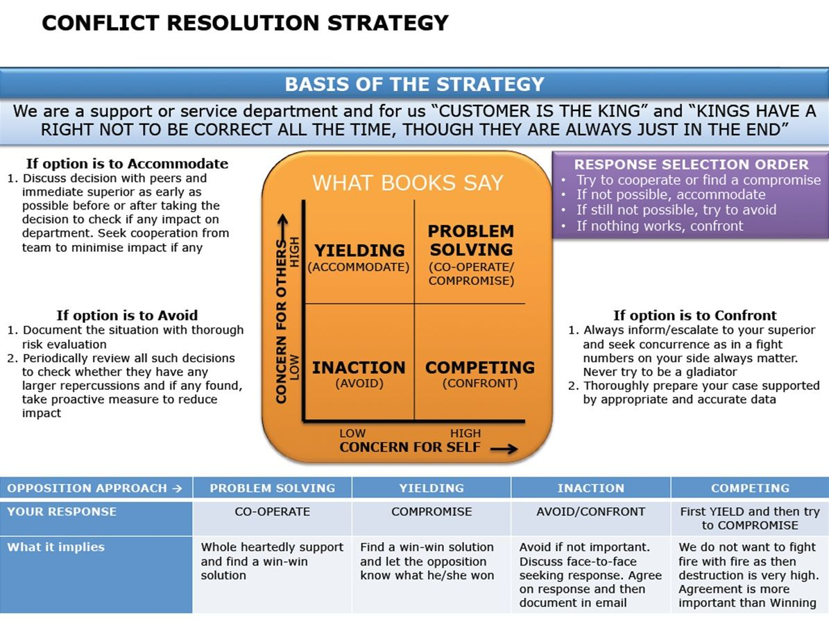 best images about conflict student centered 17 best images about conflict student centered resources problem solving and resolutions