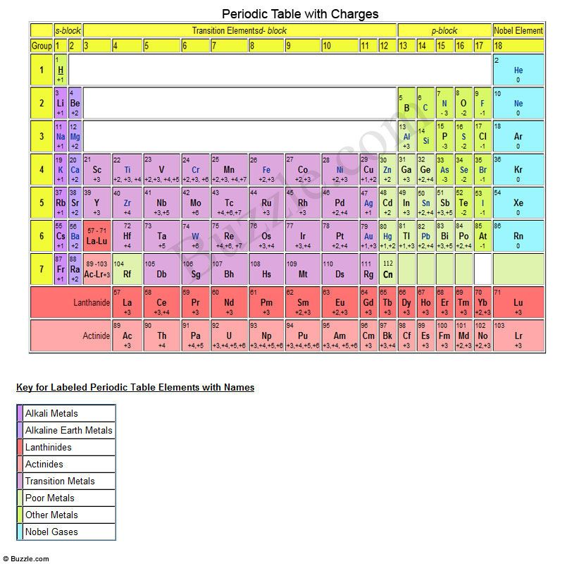 Printable periodic table of elements with names periodic table periodic table with charges listed printable periodic table with charges urtaz
