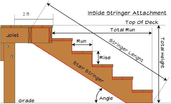 Attaching Deck Stringers To 2x8 Rim Joist   Carpentry   DIY Chatroom Home  Improvement Forum