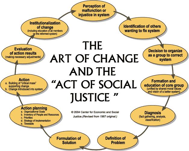 34 Social Justice Collaborative Ideas Social Justice Justice Social