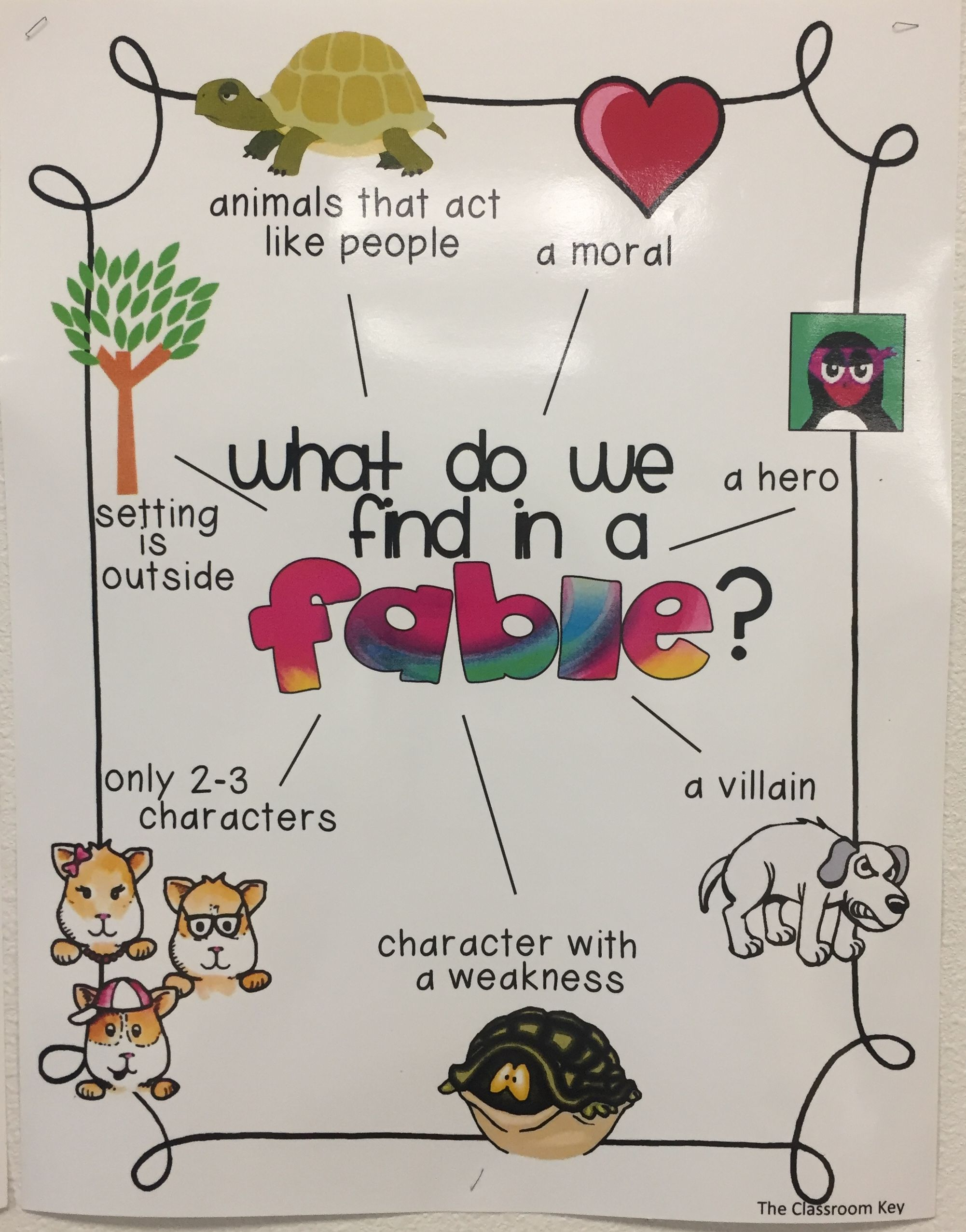 What Do We Find In A Fable This Visual Lists The