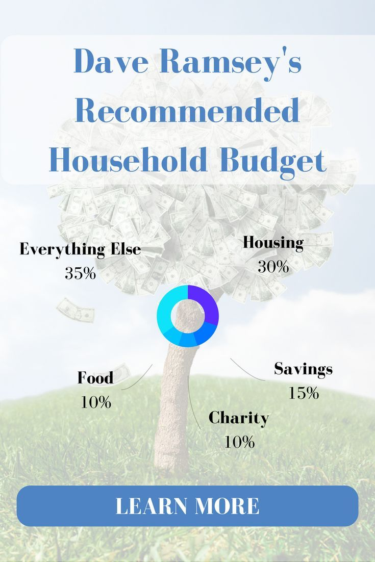 Recommended monthly household budget percentages from Dave Ramsey ...