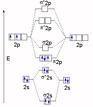 li2+ molecular orbital diagram - Google Search | Chemistry ...