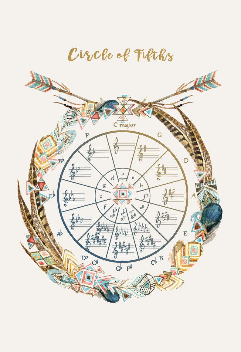 piano knowledge circle of fifths major