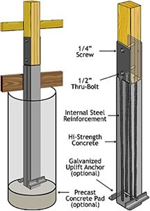 Pin by robynn oczkewicz on home plans pinterest men for House foundation options