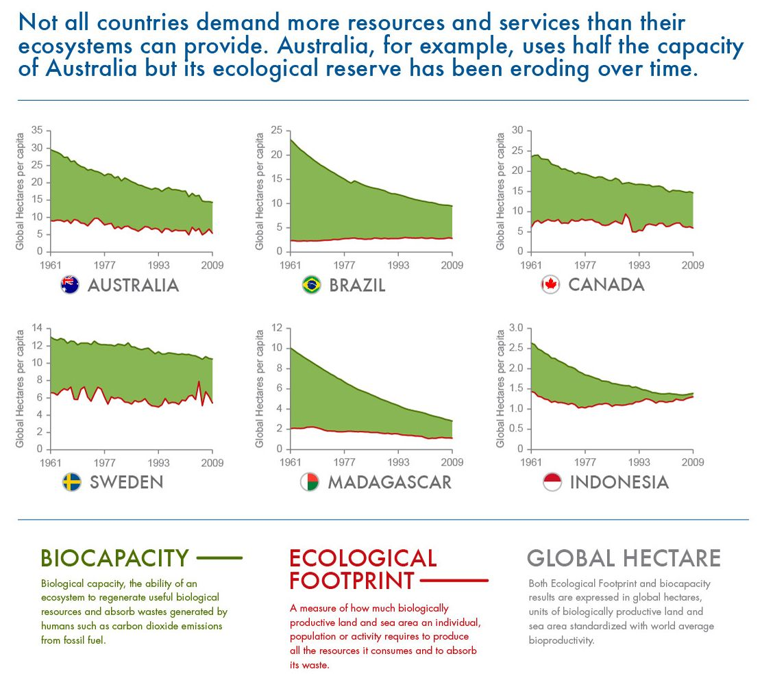 Earth Overshoot Day 20 August 2013 How Some Countries Are Doing On Ecological Footprint Overshootday Ecologicalfootprint Hallbar Utveckling