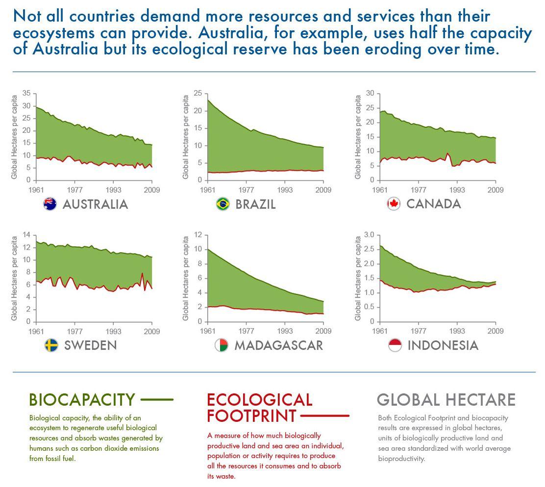 What Is Your Contrys Footprint Ecologicalfootprint Overshootday Hallbar Utveckling Aterbruk Hallbarhet