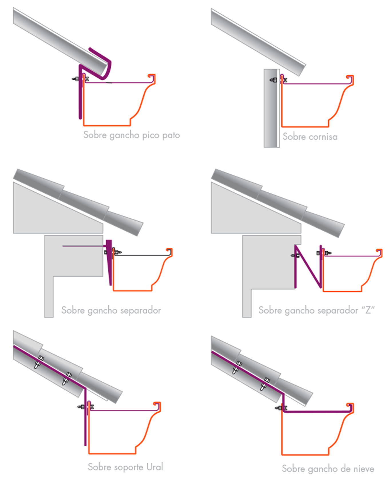 Detalle fijacion de canal o canalones de aguas lluvias for Aislamiento tejados tipos