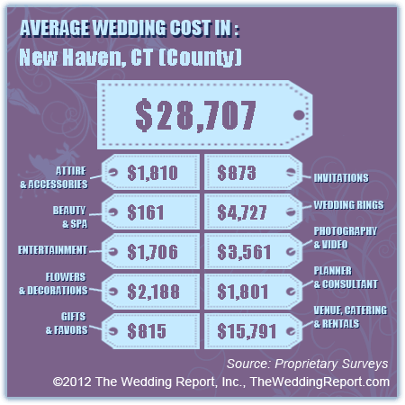 average wedding cost couples that live in or travel to new haven