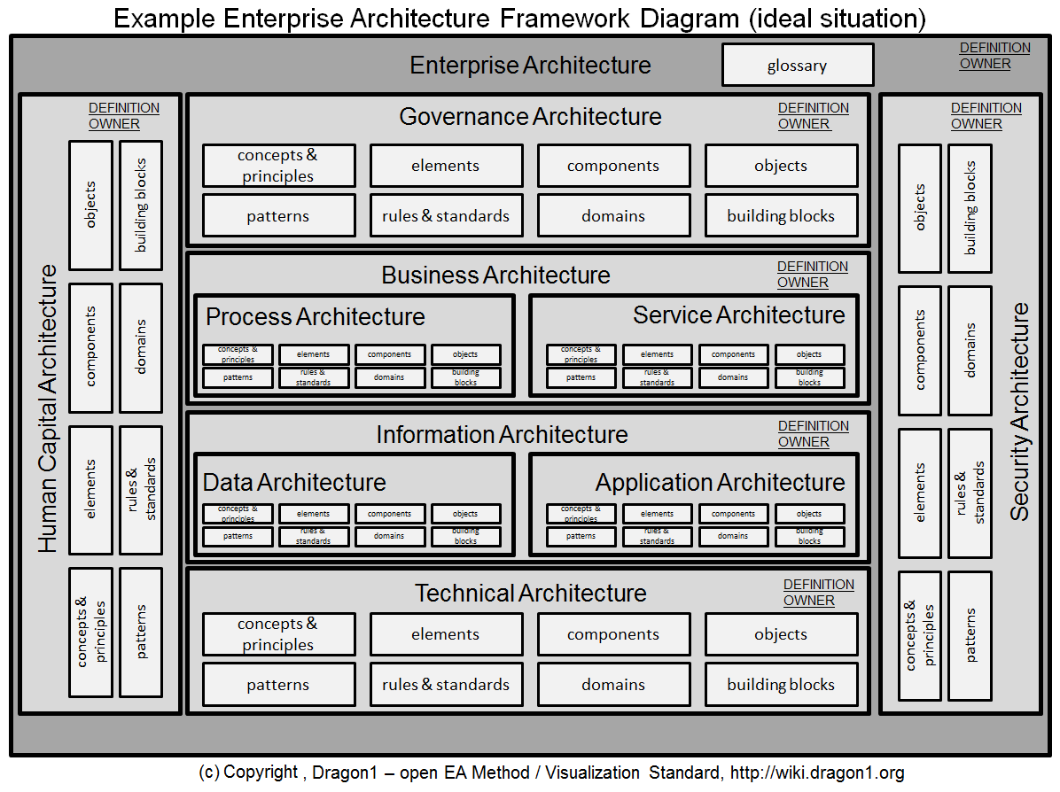 27 Awesome It Architecture Diagram For You Http Bookingritzcarlton Info 27 Awesome It Archite Enterprise Architecture Diagram Architecture Data Architecture