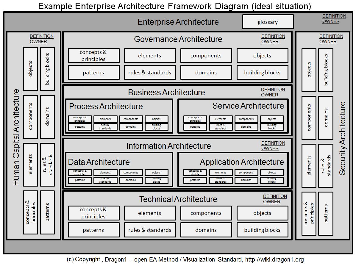 Pin by Aamir Khan on Technical Architeture Enterprise