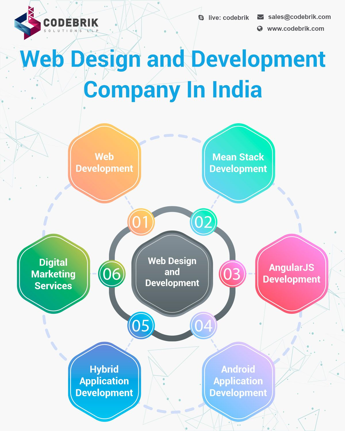 Website Development Services Ahmedabad In 2020 Web Development Design Website Development Web Design