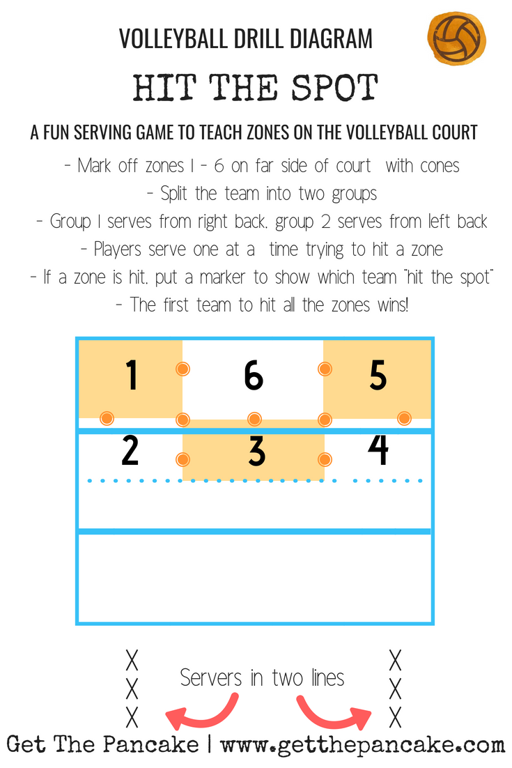 Hit The Spot Easy Serving Game To Learn Zones On The Volleyball Court Get The Pancake Volleyball Drills For Beginners Volleyball Skills Volleyball Drills