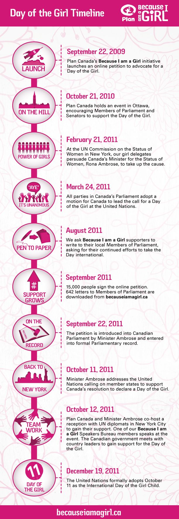 A timeline outlining how Plan Canada supporters campaigned to have Oct. 11 declared International Day of the Girl.