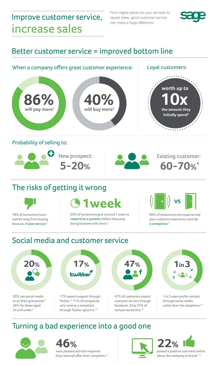 Improve customer service increase sales infographic