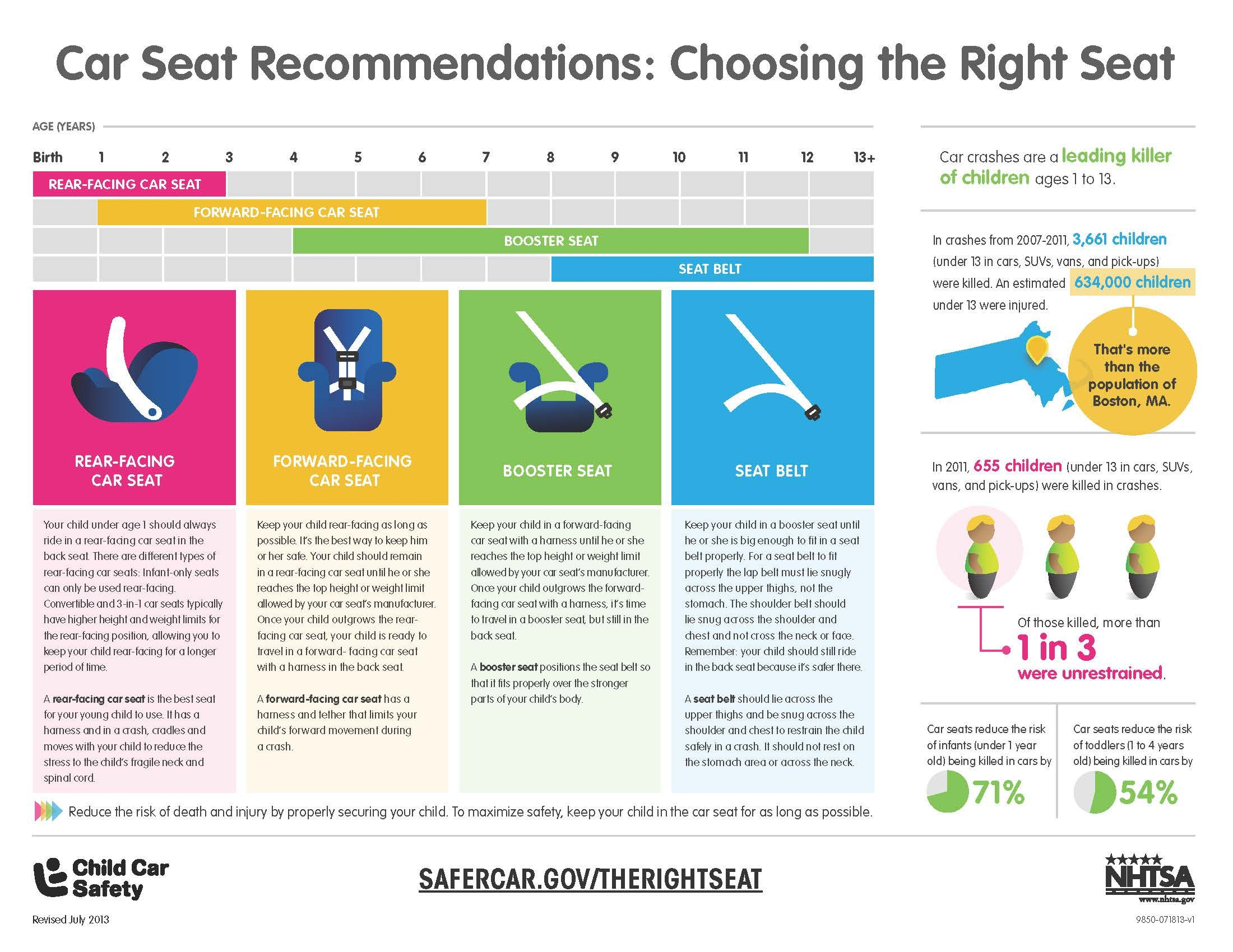 car seat safety brochures health infographics