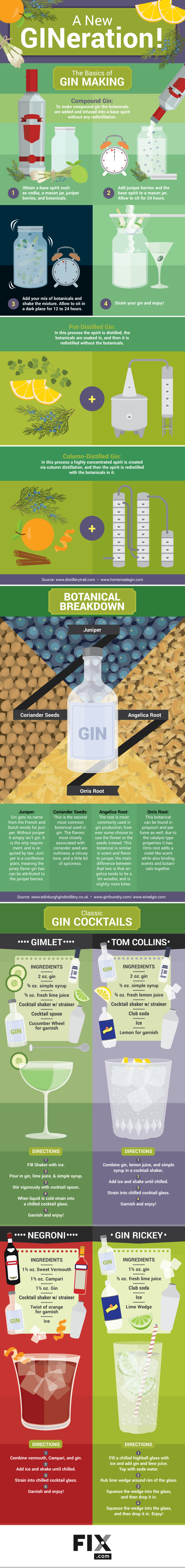 Gin is a neutral liquor that gets its flavor from a variety of different botanicals. Learn more here!