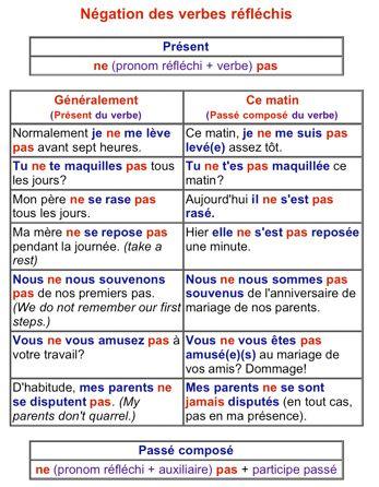 Exceptionnel Les verbes pronominaux : négatif | FLE- Conjugaison/ Verbes  BK22