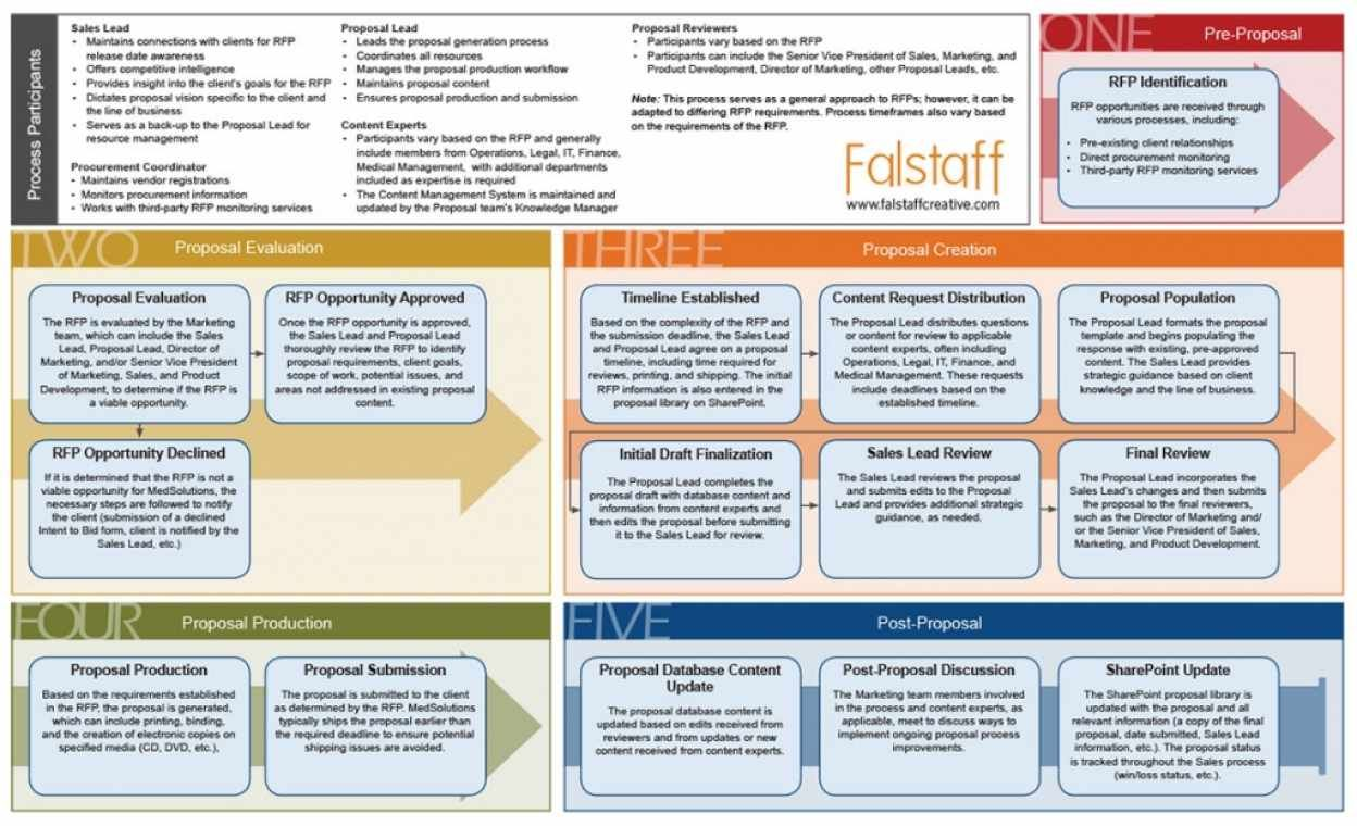 RFP-Response-Proposal-Management-Workflow | RFP Design | Request for
